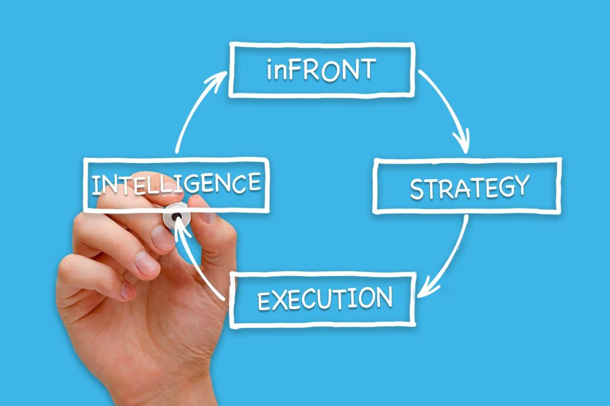 Strategy-Execution-Intelligence